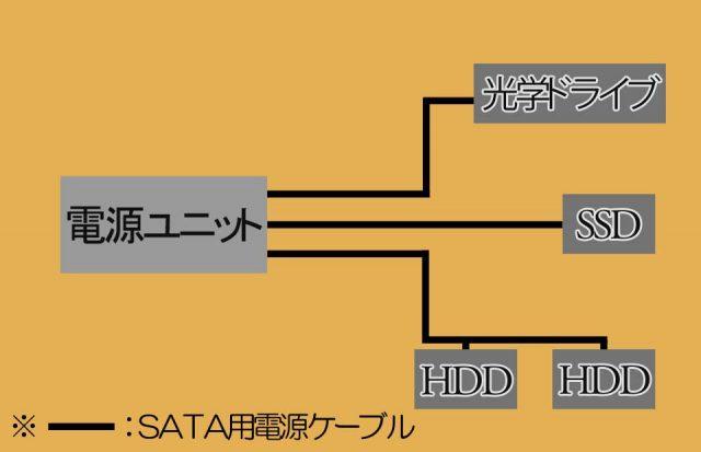 SATA用電源ケーブル配線図