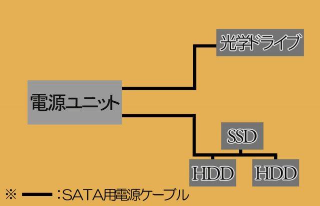 改善後のSATA用電源ケーブル配線図